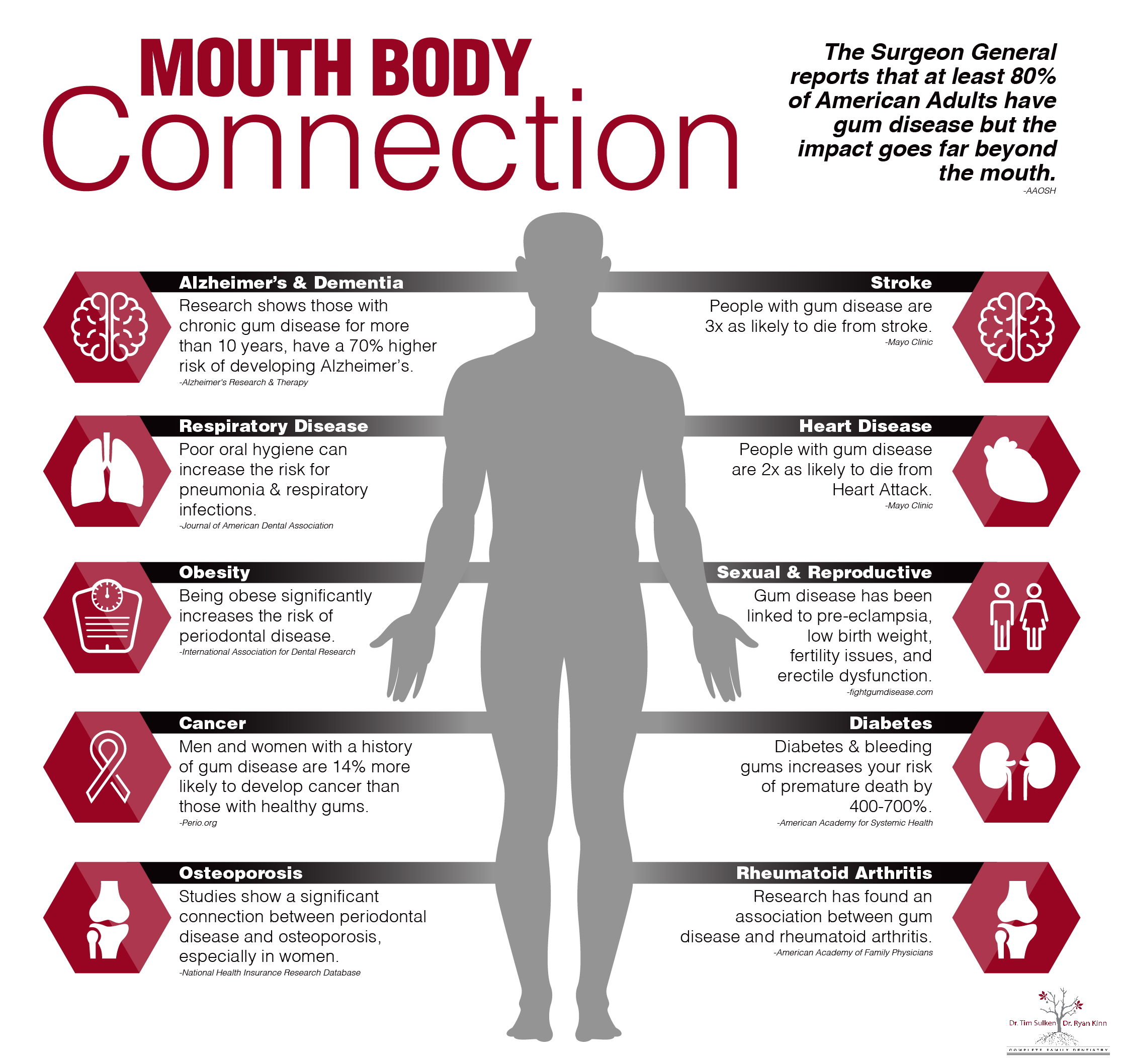 Oral Systemic Connection